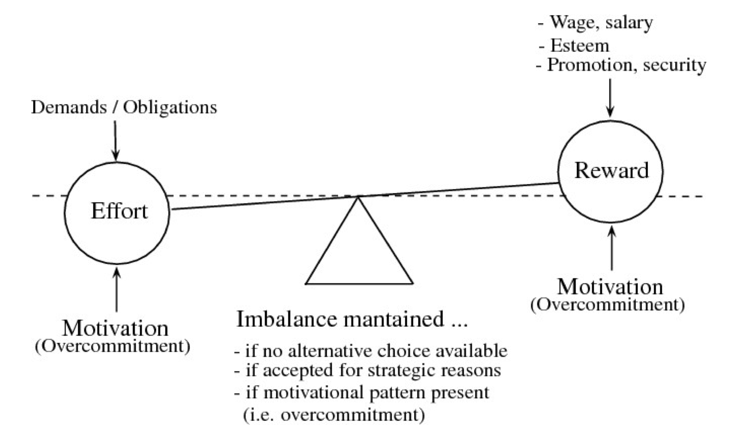 The diagram Model of Effort-Reward Imbalance relative to burnout